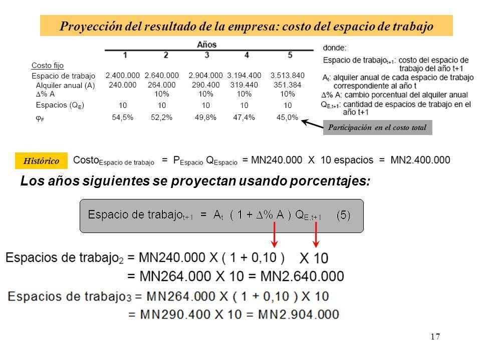 Proyección del resultado de la empresa: costo del espacio de trabajo