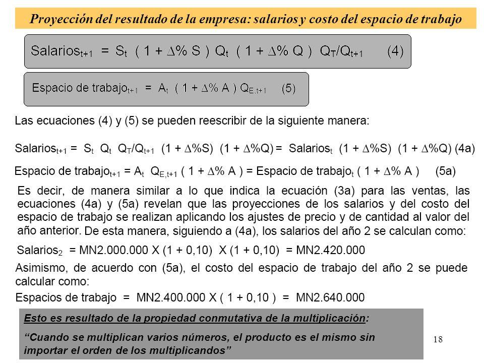 Proyección del resultado de la empresa: salarios y costo del espacio de trabajo