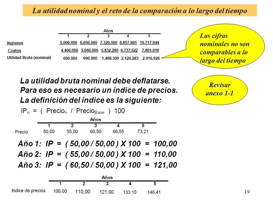 La utilidad nominal y el reto de la comparación a lo largo del tiempo
