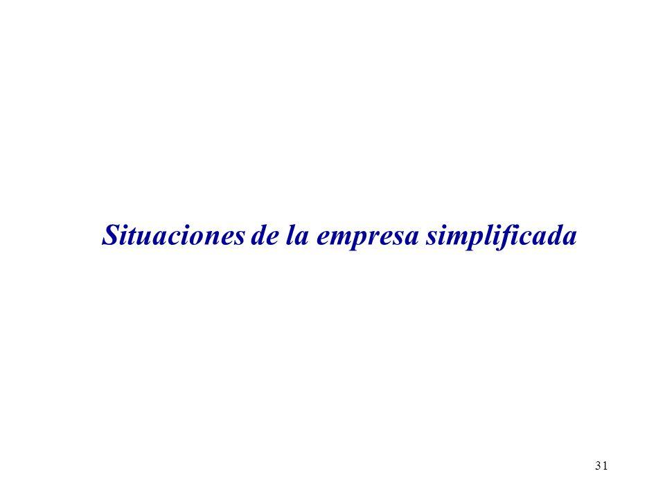Situaciones de la empresa simplificada