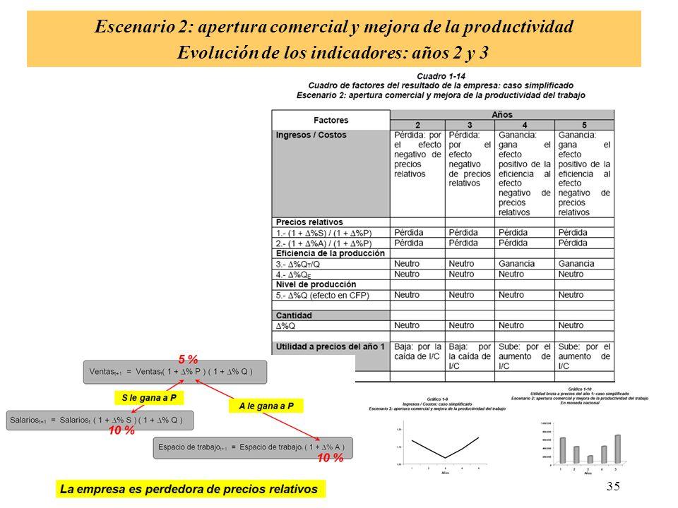 Escenario 2: apertura comercial y mejora de la productividad