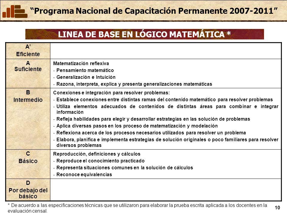 LINEA DE BASE EN LÓGICO MATEMÁTICA *