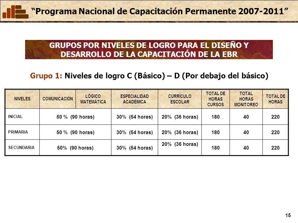Grupo 1: Niveles de logro C (Básico) – D (Por debajo del básico)