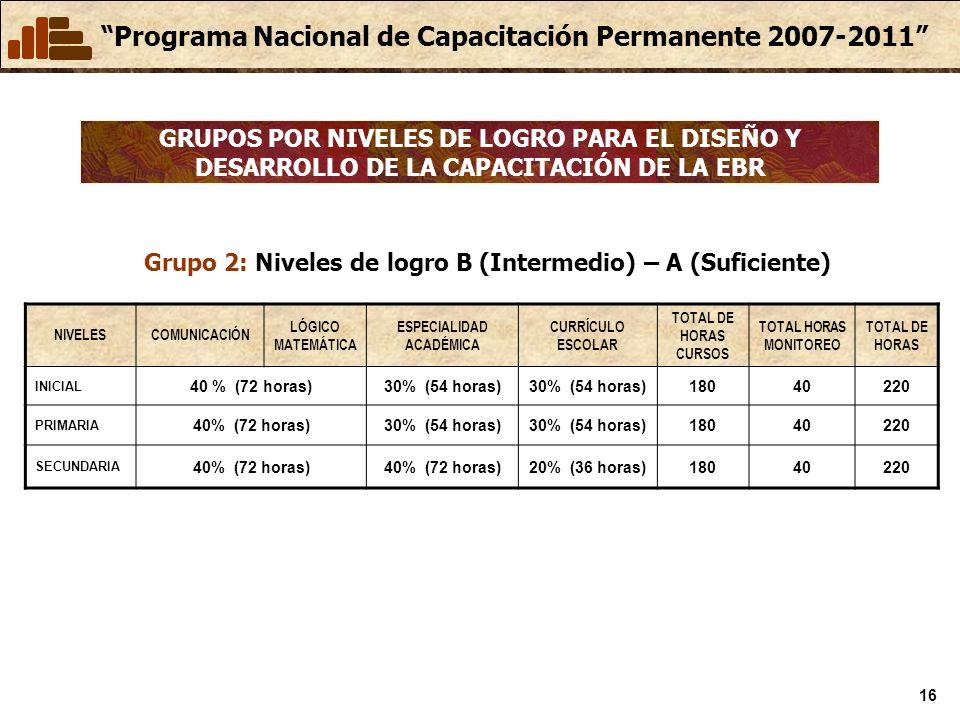 Grupo 2: Niveles de logro B (Intermedio) – A (Suficiente)