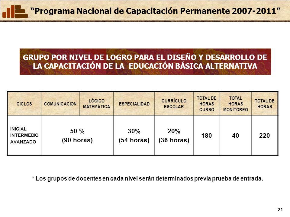 GRUPO POR NIVEL DE LOGRO PARA EL DISEÑO Y DESARROLLO DE LA CAPACITACIÓN DE LA EDUCACIÓN BÁSICA ALTERNATIVA
