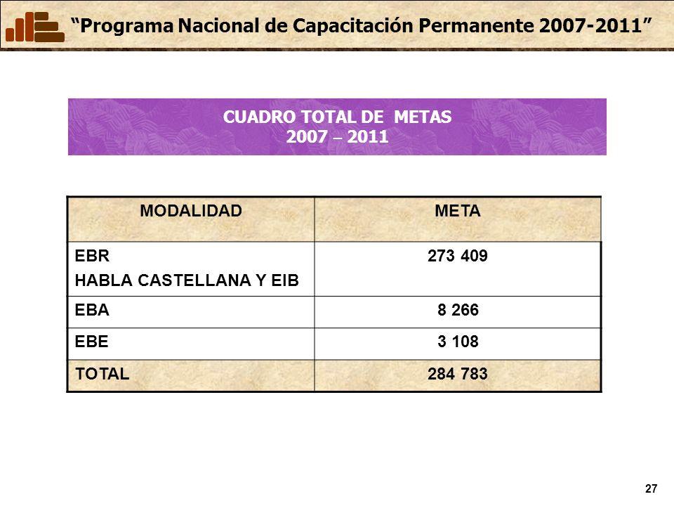 CUADRO TOTAL DE METAS 2007 – 2011 MODALIDAD. META. EBR. HABLA CASTELLANA Y EIB. 273 409. EBA.