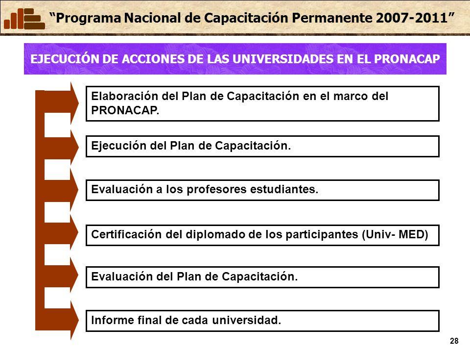EJECUCIÓN DE ACCIONES DE LAS UNIVERSIDADES EN EL PRONACAP