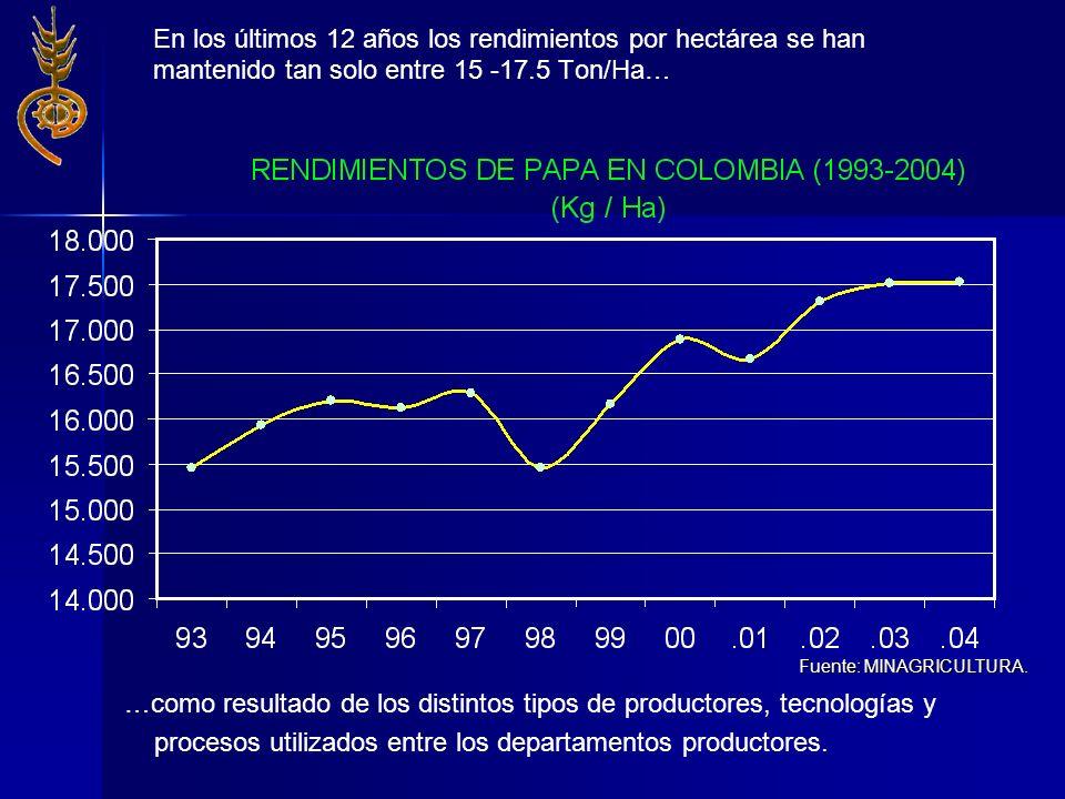 En los últimos 12 años los rendimientos por hectárea se han