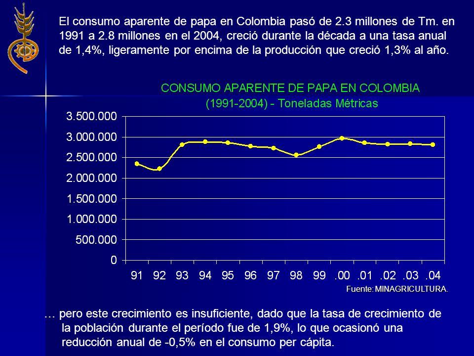 El consumo aparente de papa en Colombia pasó de 2.3 millones de Tm. en