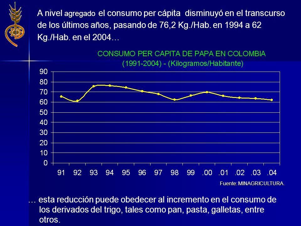 A nivel agregado el consumo per cápita disminuyó en el transcurso