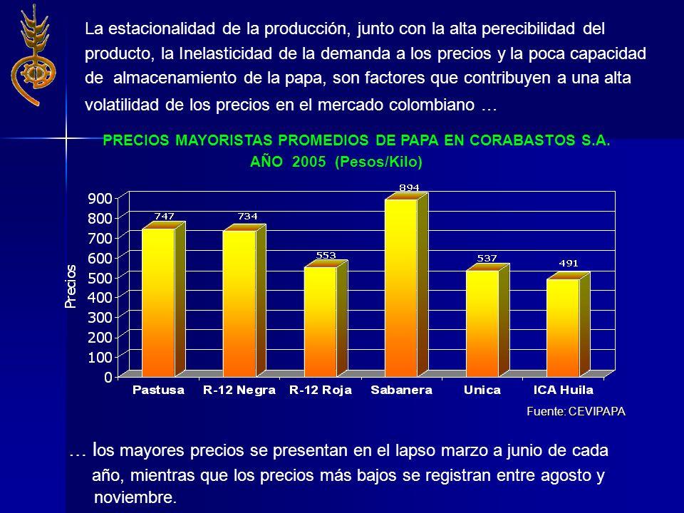 PRECIOS MAYORISTAS PROMEDIOS DE PAPA EN CORABASTOS S.A.