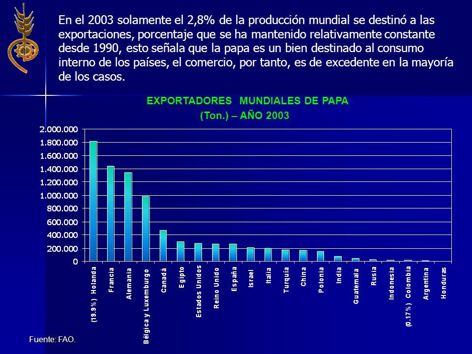 EXPORTADORES MUNDIALES DE PAPA