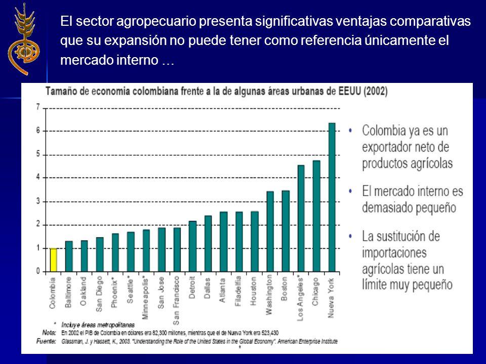 El sector agropecuario presenta significativas ventajas comparativas
