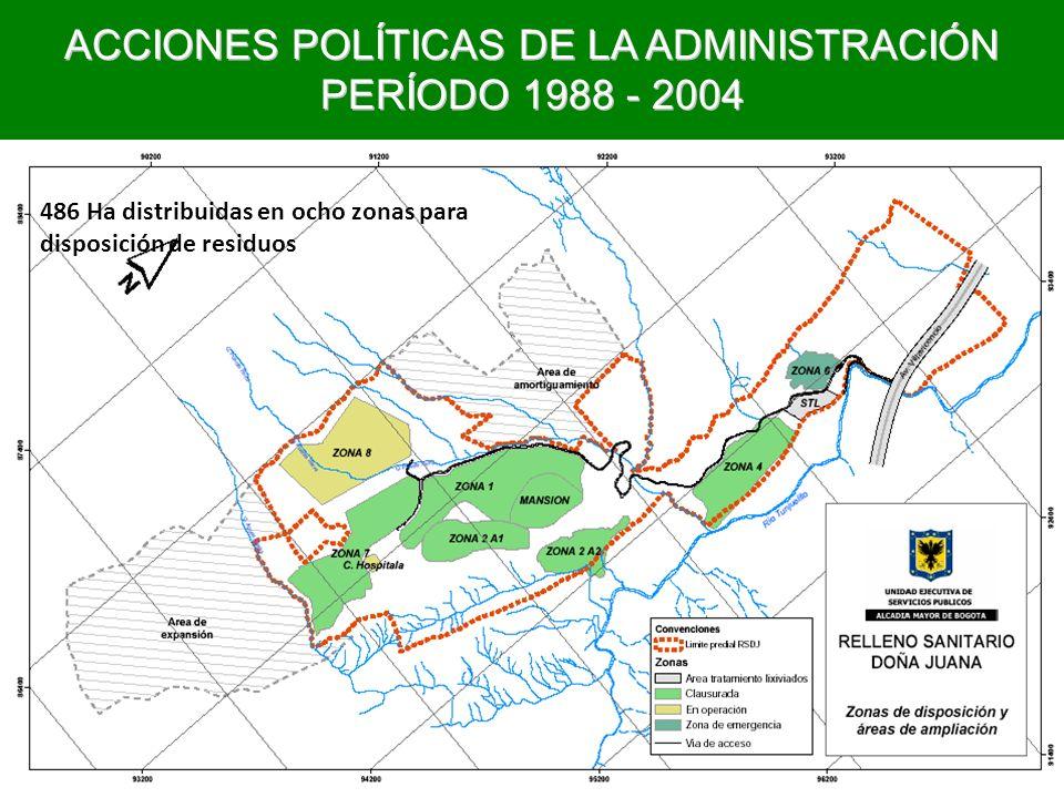 ACCIONES POLÍTICAS DE LA ADMINISTRACIÓN