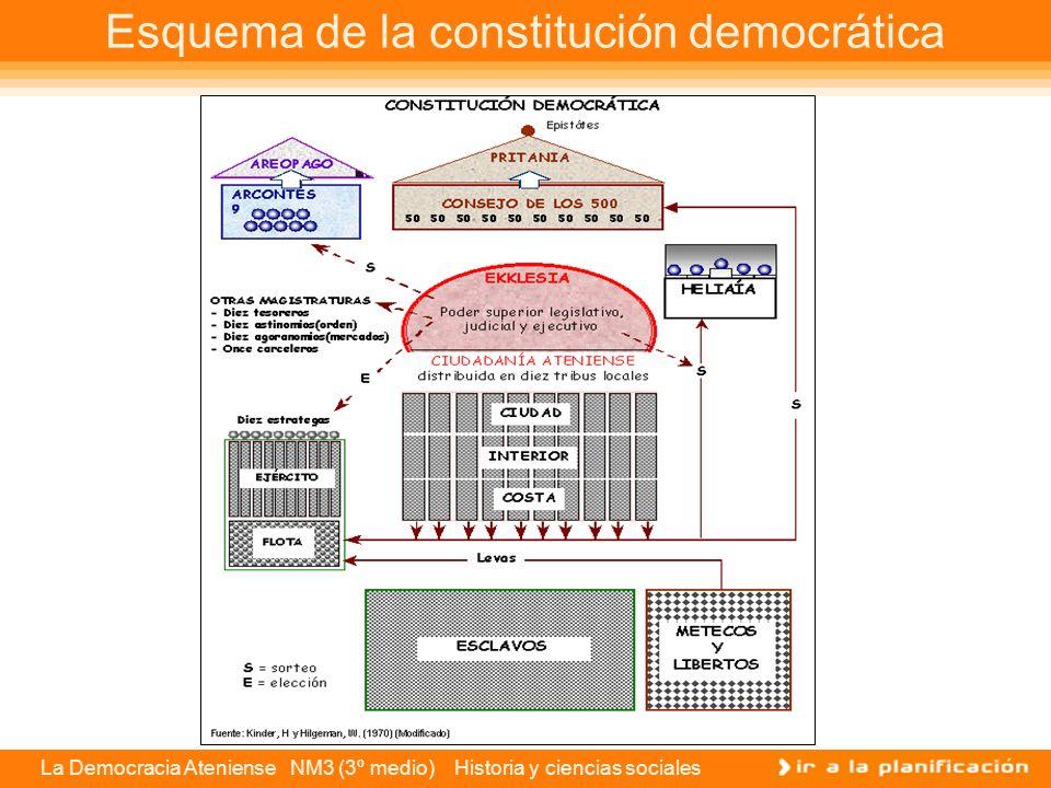 Esquema de la constitución democrática