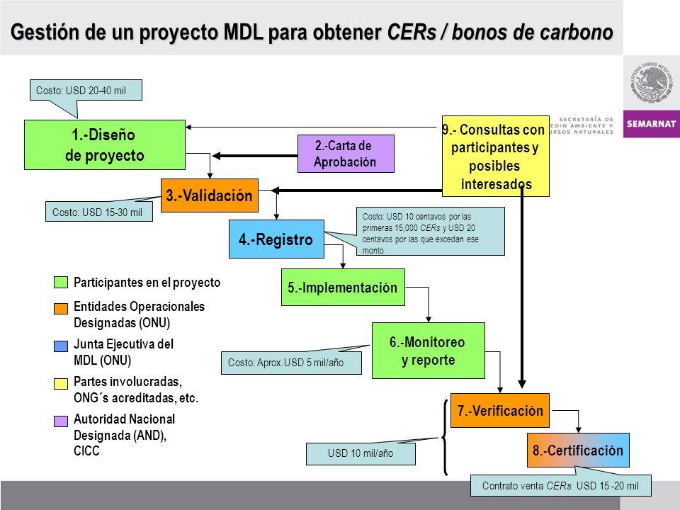 Gestión de un proyecto MDL para obtener CERs / bonos de carbono