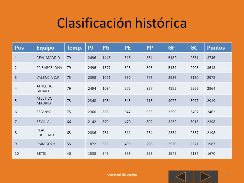 Clasificación histórica