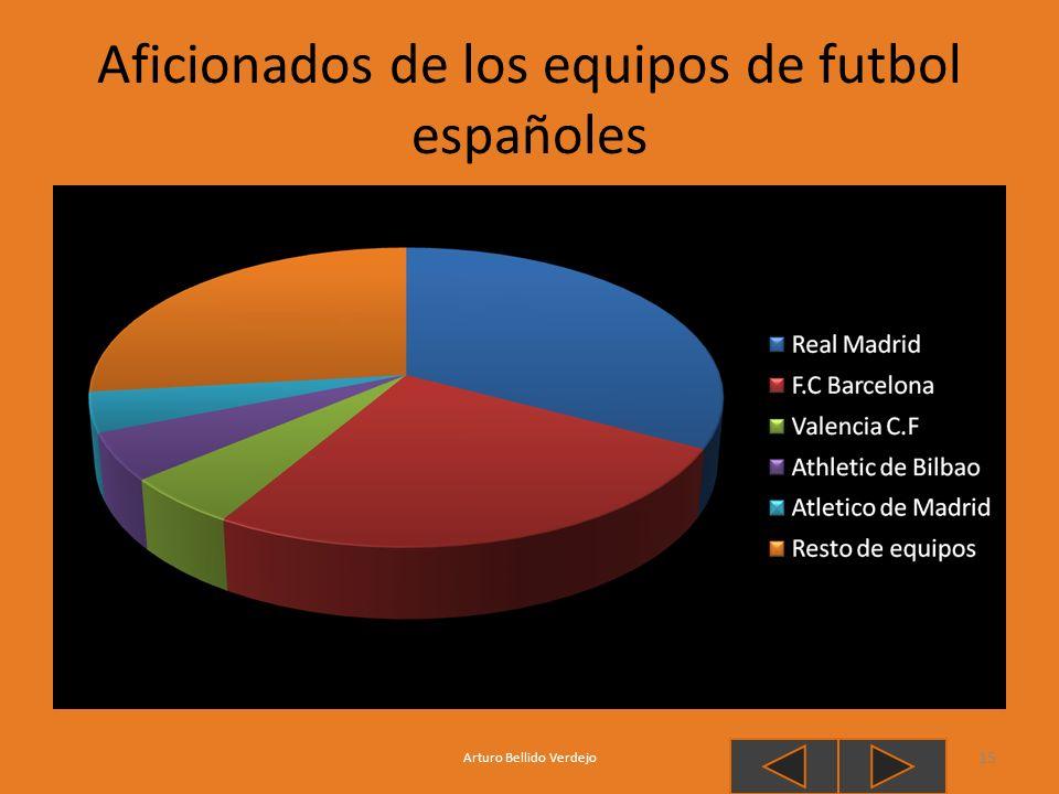 Aficionados de los equipos de futbol españoles