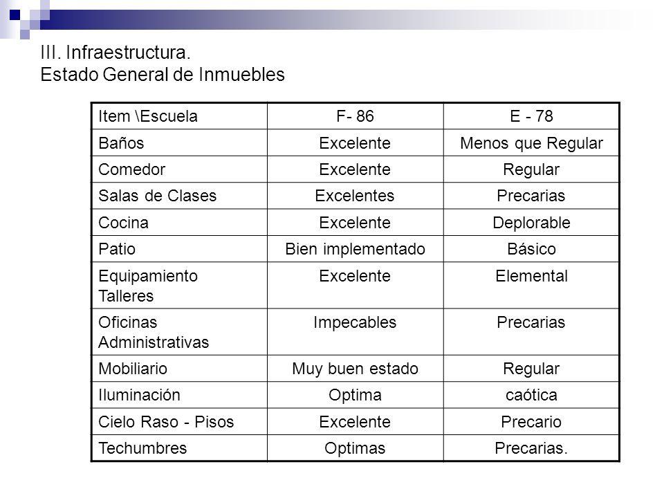 III. Infraestructura. Estado General de Inmuebles