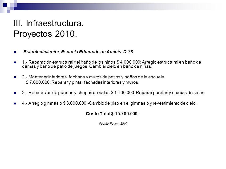 III. Infraestructura. Proyectos 2010.