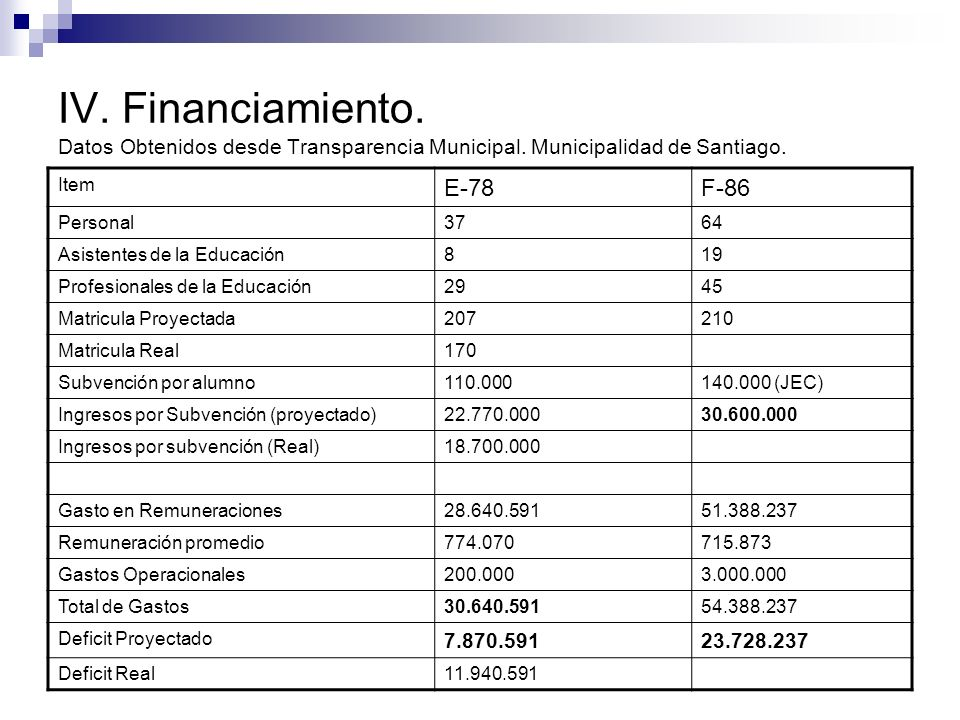 IV. Financiamiento. Datos Obtenidos desde Transparencia Municipal