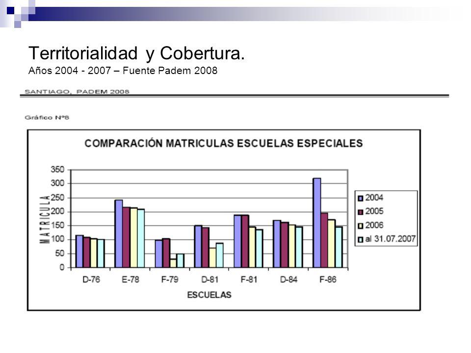 Territorialidad y Cobertura. Años 2004 - 2007 – Fuente Padem 2008