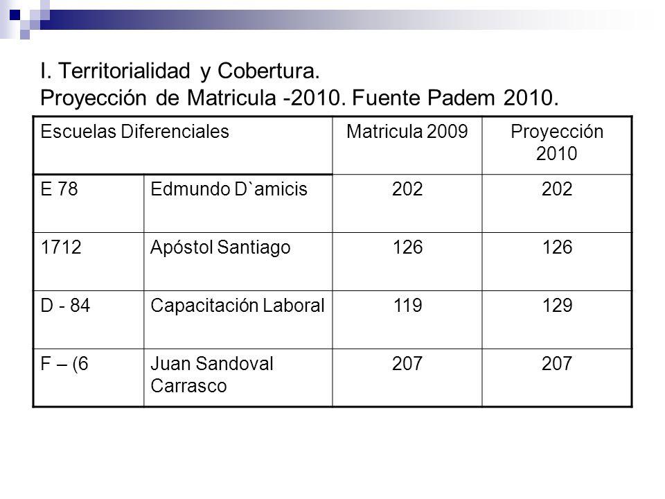 I. Territorialidad y Cobertura. Proyección de Matricula -2010
