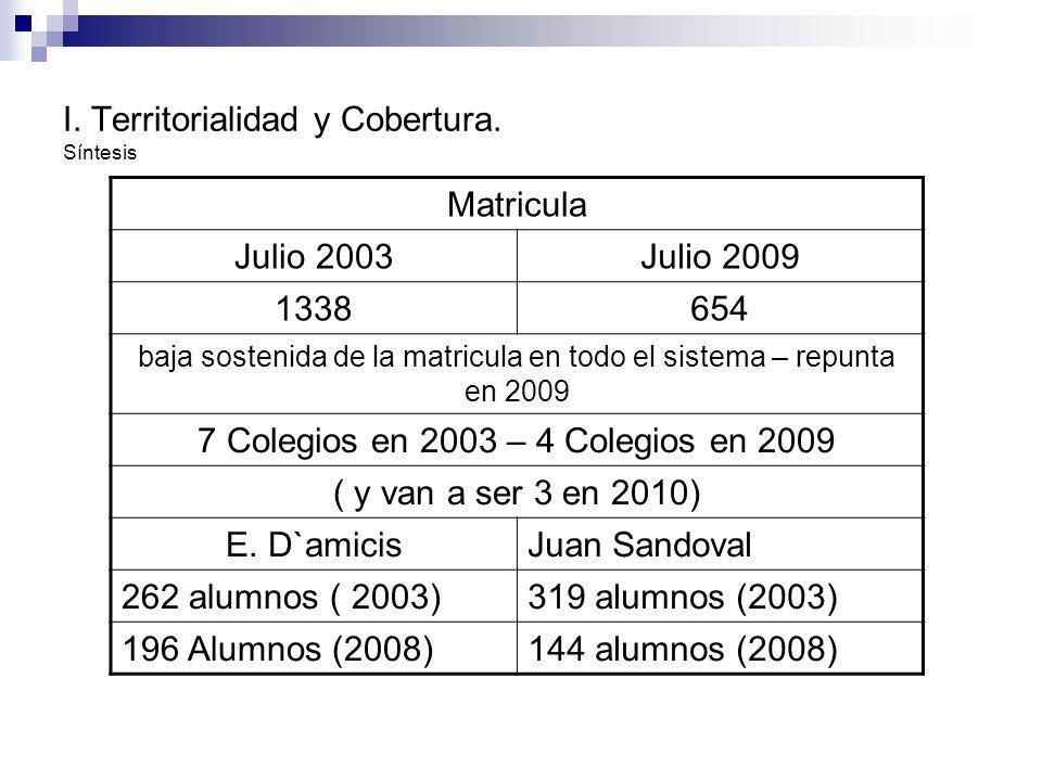 I. Territorialidad y Cobertura. Síntesis
