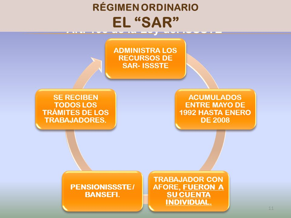 EL SAR PENSIONISSSTE Art. 103 de la Ley del ISSSTE RÉGIMEN ORDINARIO