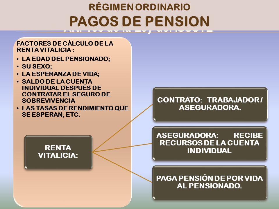 PAGOS DE PENSION PENSIONISSSTE Art. 103 de la Ley del ISSSTE