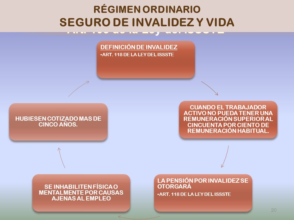 SEGURO DE INVALIDEZ Y VIDA PENSIONISSSTE Art. 103 de la Ley del ISSSTE