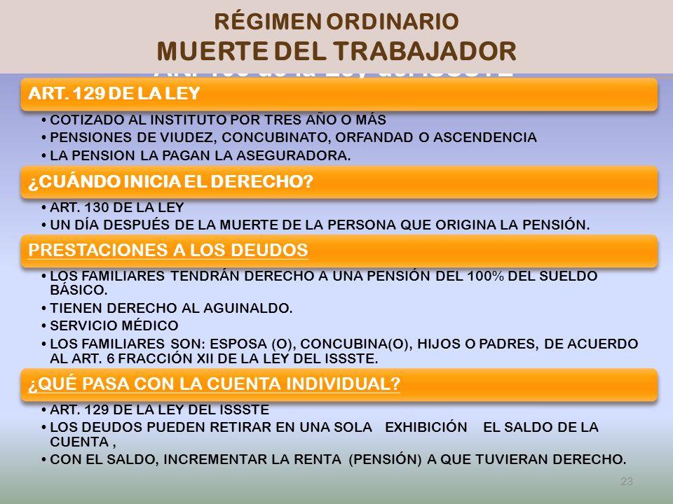 MUERTE DEL TRABAJADOR PENSIONISSSTE Art. 103 de la Ley del ISSSTE