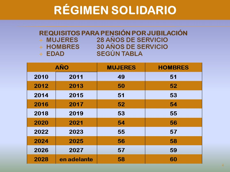 RÉGIMEN SOLIDARIO REQUISITOS PARA PENSIÓN POR JUBILACIÓN