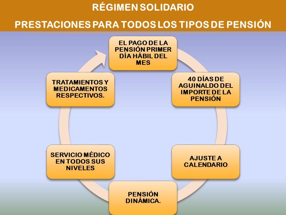 PRESTACIONES PARA TODOS LOS TIPOS DE PENSIÓN