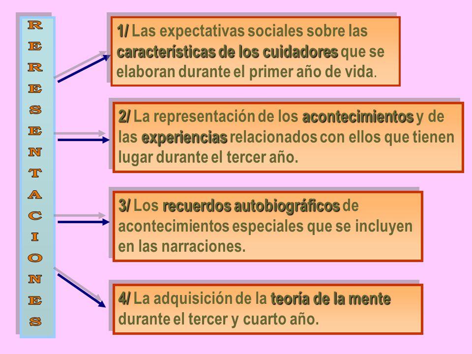 1/ Las expectativas sociales sobre las características de los cuidadores que se elaboran durante el primer año de vida.
