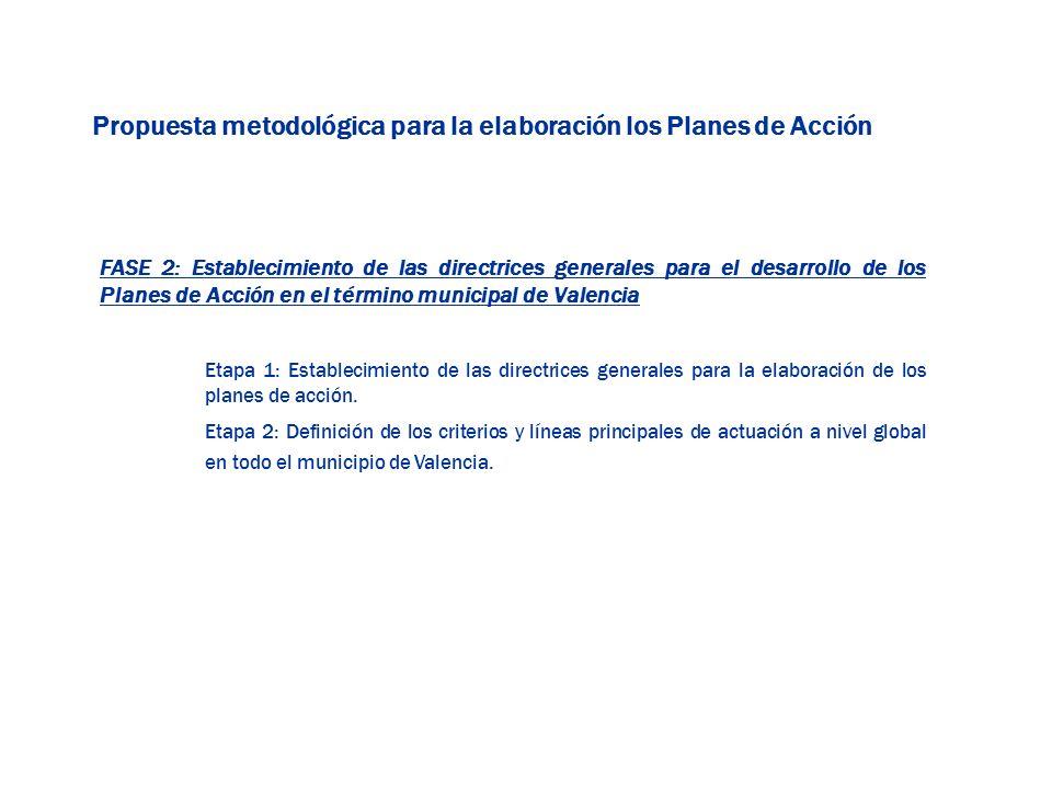 Propuesta metodológica para la elaboración los Planes de Acción