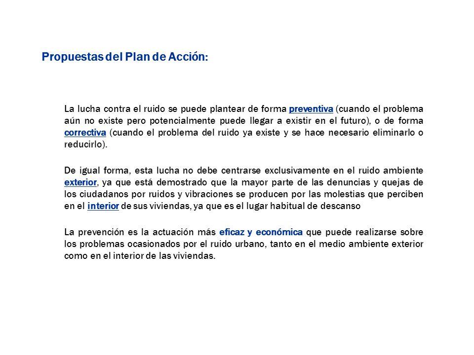 Propuestas del Plan de Acción: