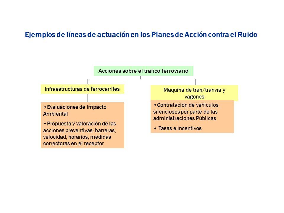 Ejemplos de líneas de actuación en los Planes de Acción contra el Ruido