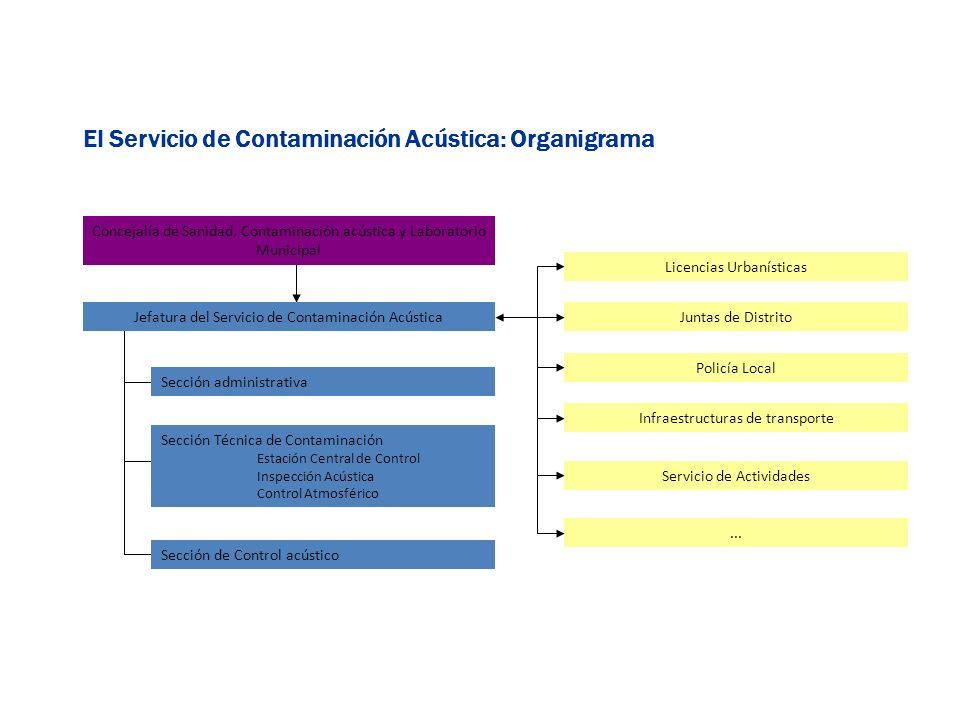 El Servicio de Contaminación Acústica: Organigrama
