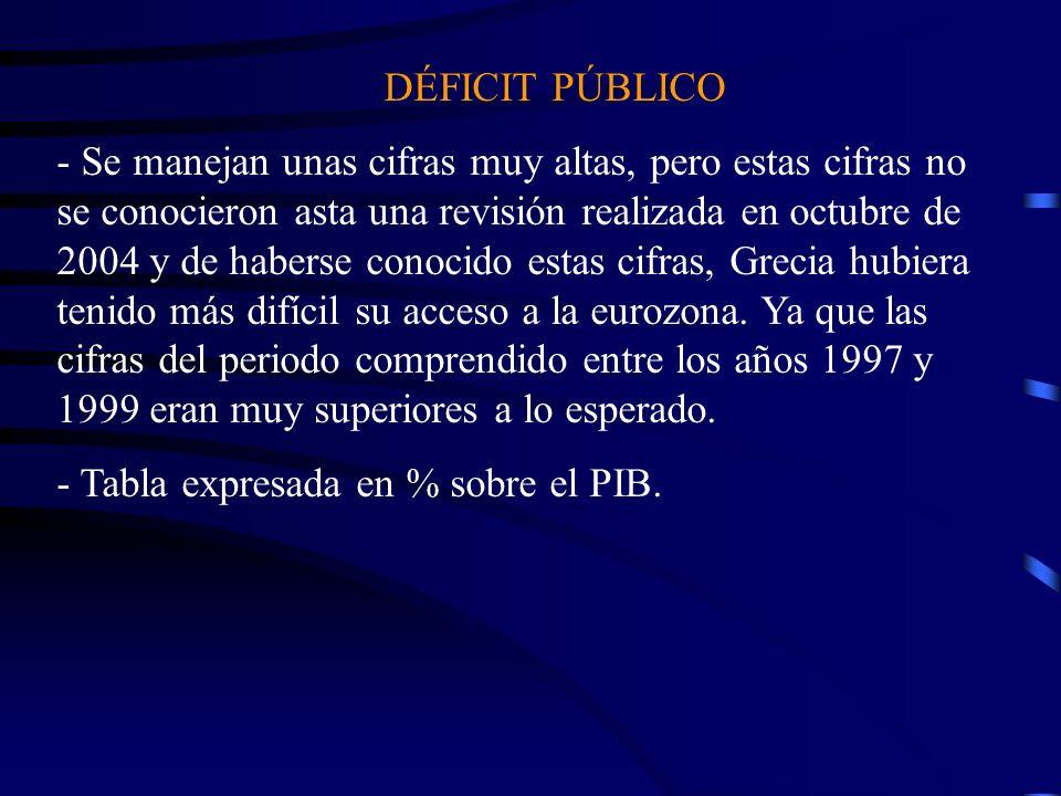 - Tabla expresada en % sobre el PIB.