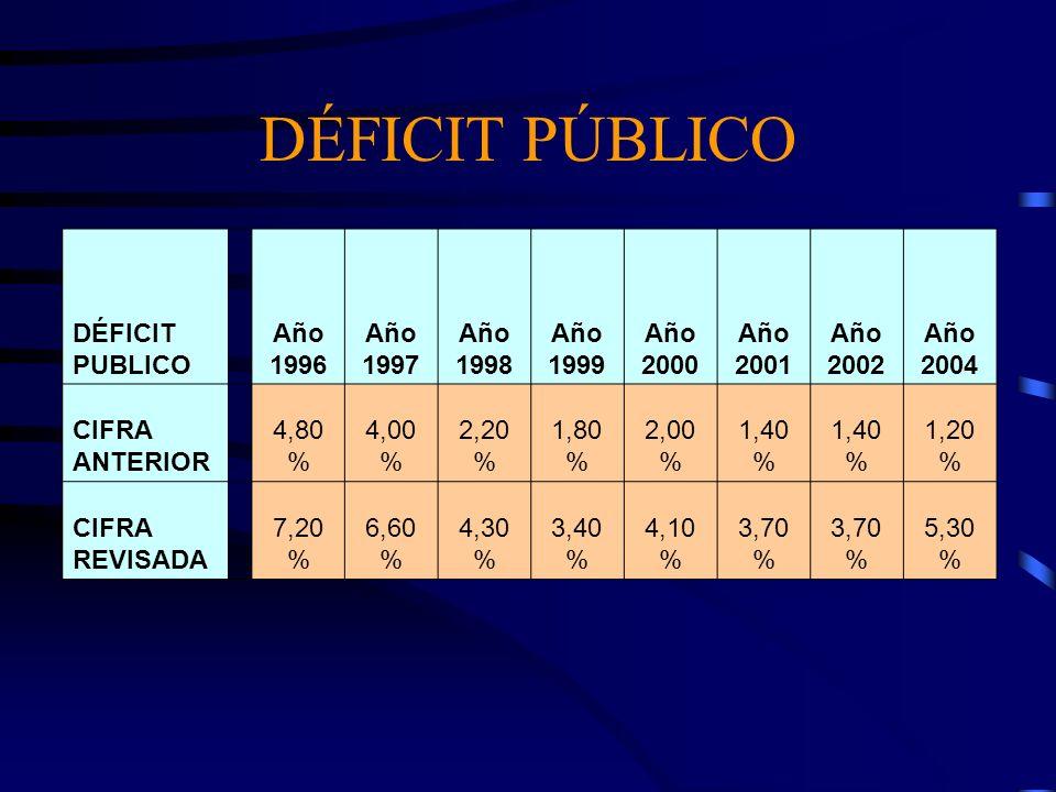 DÉFICIT PÚBLICO DÉFICIT PUBLICO Año 1996 Año 1997 Año 1998 Año 1999