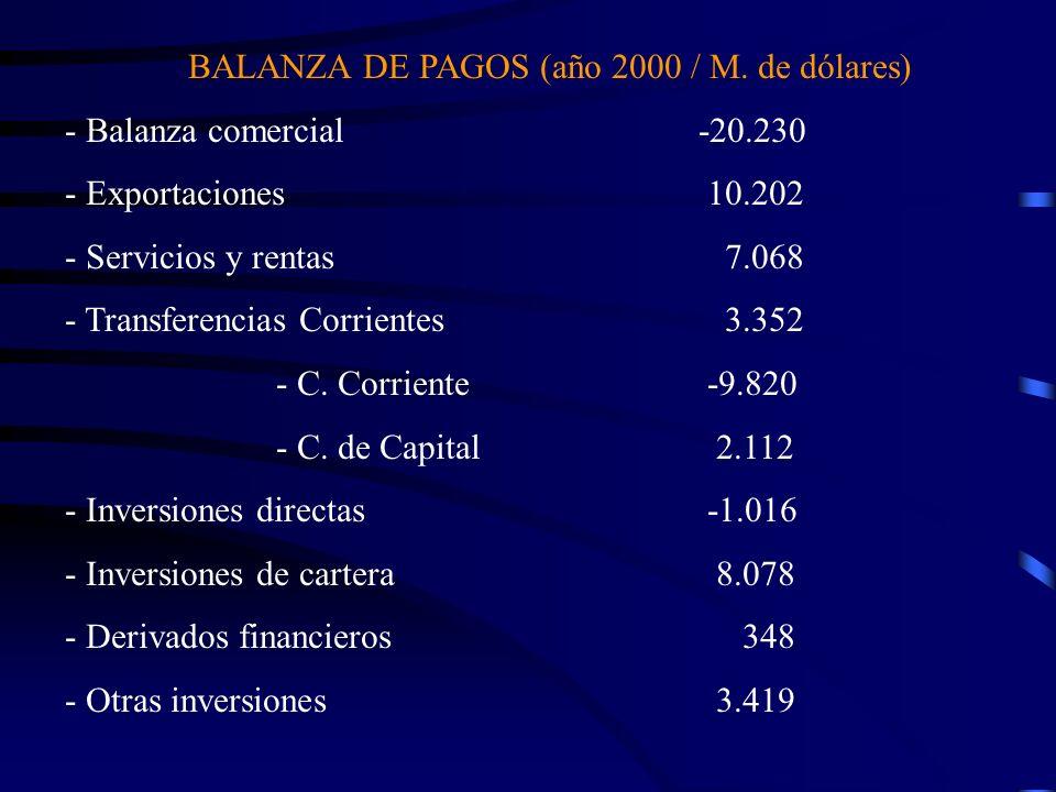 BALANZA DE PAGOS (año 2000 / M. de dólares)