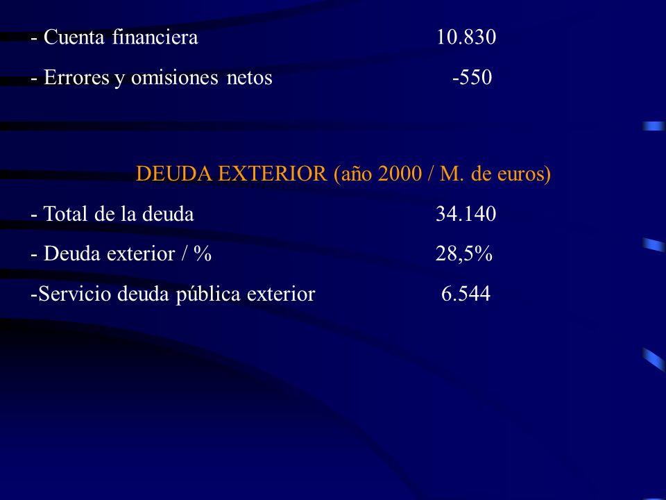 Cuenta financiera 10.830Errores y omisiones netos -550. DEUDA EXTERIOR (año 2000 / M. de euros)