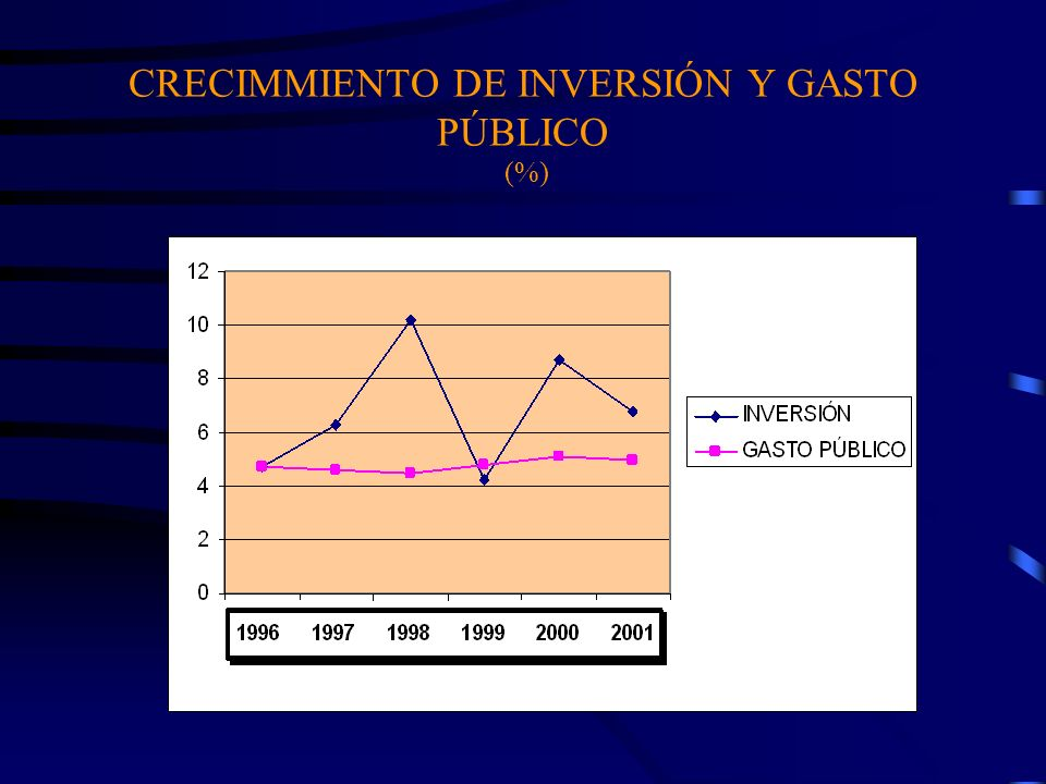 CRECIMMIENTO DE INVERSIÓN Y GASTO PÚBLICO (%)