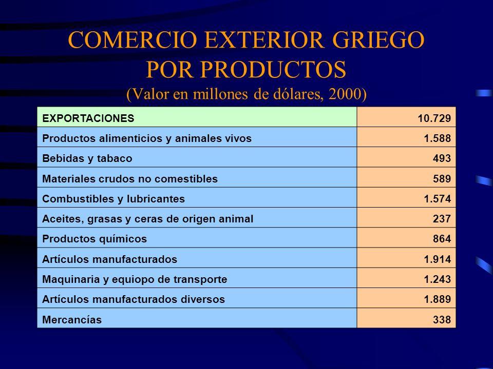 COMERCIO EXTERIOR GRIEGO POR PRODUCTOS (Valor en millones de dólares, 2000)
