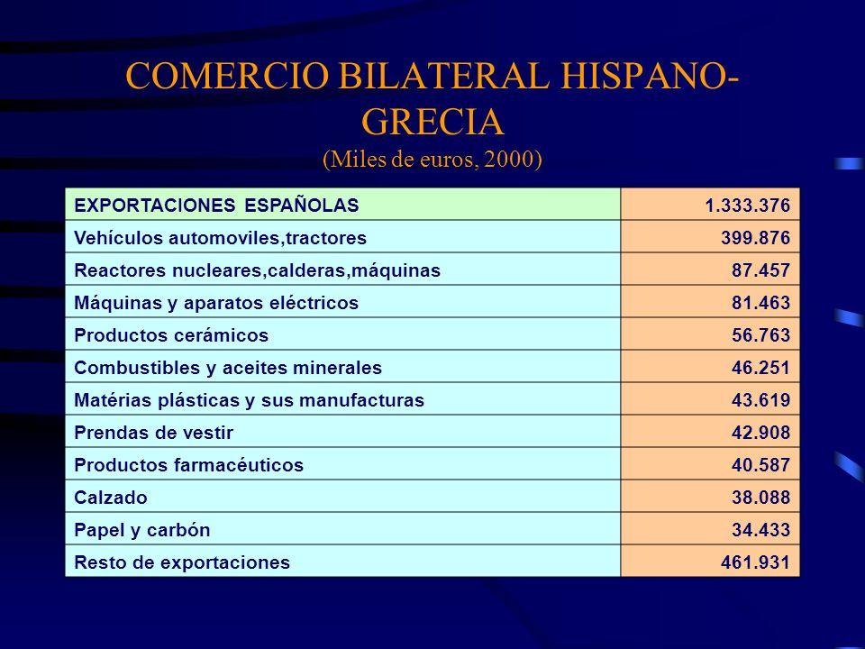 COMERCIO BILATERAL HISPANO-GRECIA (Miles de euros, 2000)