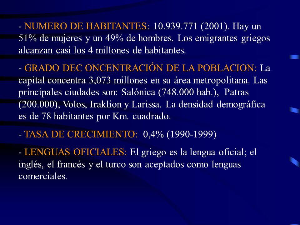- NUMERO DE HABITANTES: 10. 939. 771 (2001)