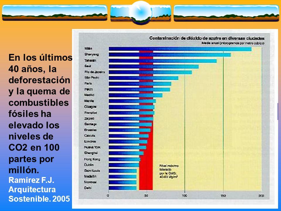 En los últimos 40 años, la deforestación y la quema de combustibles fósiles ha elevado los niveles de CO2 en 100 partes por millón.