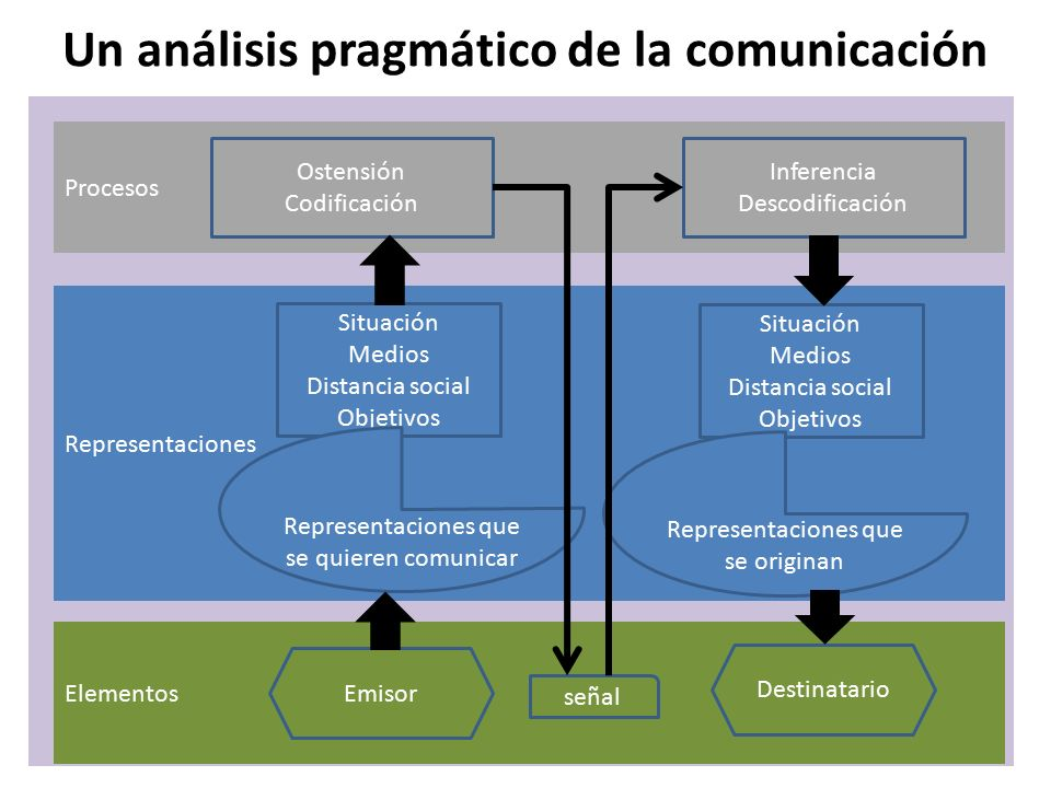 Un análisis pragmático de la comunicación