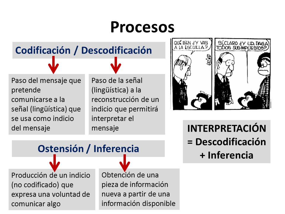 INTERPRETACIÓN = Descodificación + Inferencia